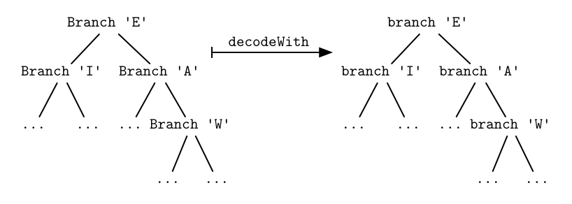 Substituting constructors  Branch  with functions  branch