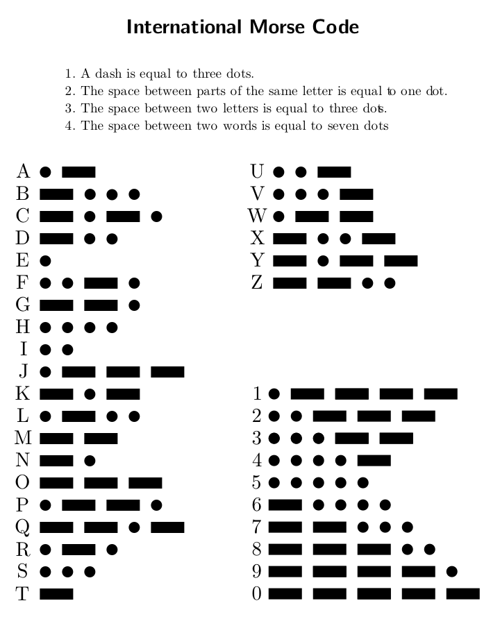apfelmus Fun with Morse Code – Sample Morse Code Chart